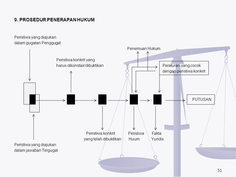 9. PROSEDUR PENERAPAN HUKUM Peristiwa yang diajukan dalam gugatan Penggugat Penemuan Hukum Peristiwa konkrit yang harus dikonstair/dibuktikan Peratura