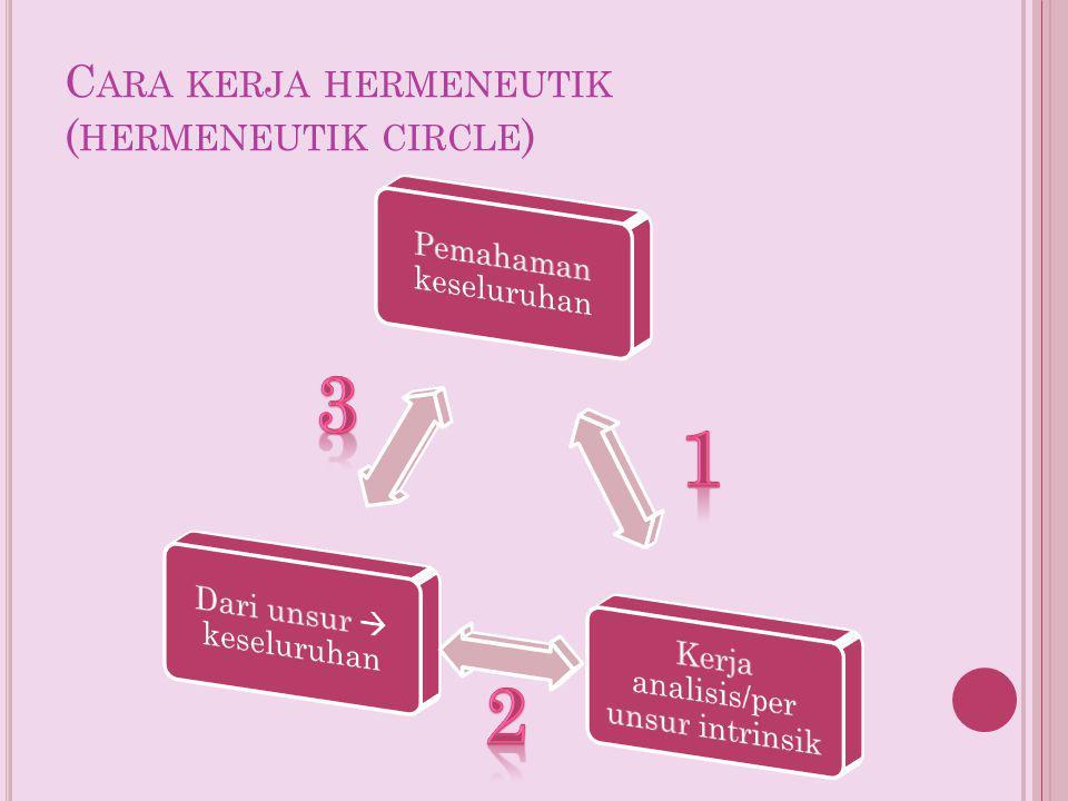 C ARA KERJA HERMENEUTIK ( HERMENEUTIK CIRCLE )