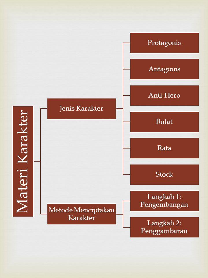 Metode Menciptakan Karakter Pengembangan Ideal Biografi Autobiografi Campuran Penggambaran Ringkasan Kebiasaan Penggambaran- Diri Penampilan Adegan Campuran