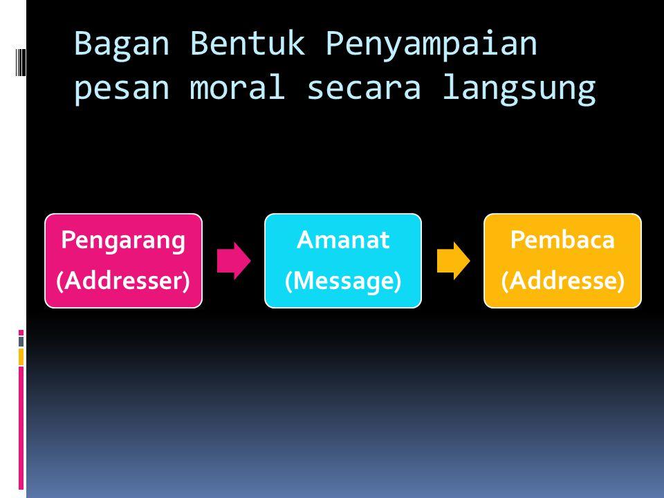 Bagan Bentuk Penyampaian pesan moral secara langsung Pengarang (Addresser) Amanat (Message) Pembaca (Addresse)