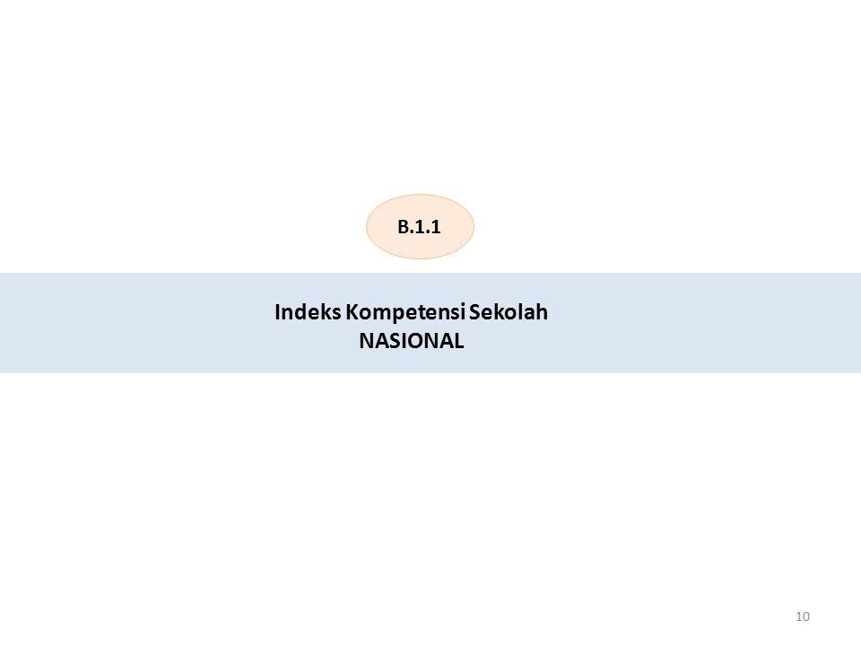 B.1.1 10 Indeks Kompetensi Sekolah NASIONAL