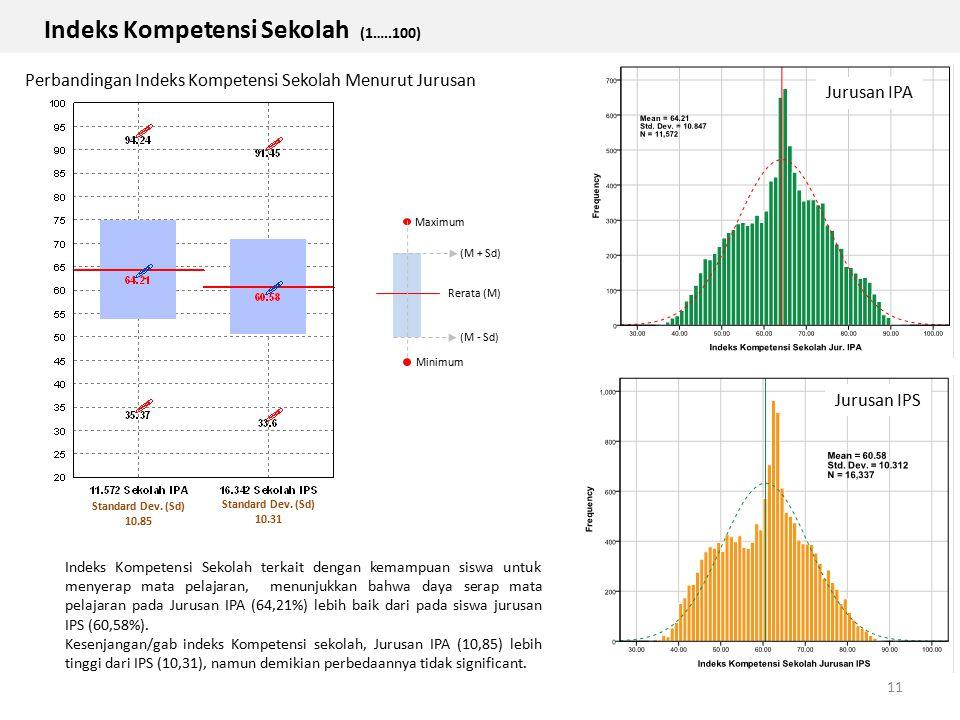 Indeks Kompetensi Sekolah (1…..100) 11 Indeks Kompetensi Sekolah terkait dengan kemampuan siswa untuk menyerap mata pelajaran, menunjukkan bahwa daya