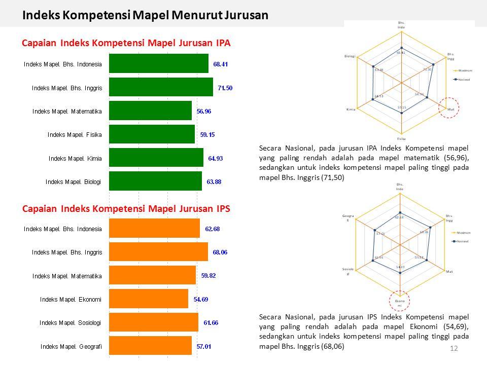 12 Capaian Indeks Kompetensi Mapel Jurusan IPA Capaian Indeks Kompetensi Mapel Jurusan IPS Secara Nasional, pada jurusan IPA Indeks Kompetensi mapel y