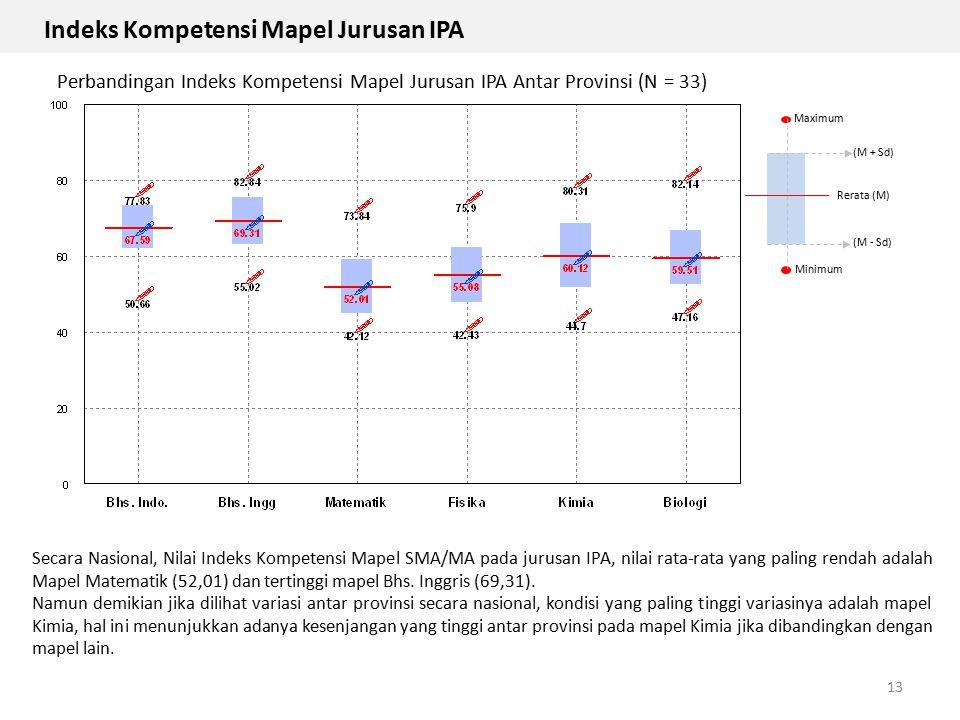 13 Maximum Minimum Rerata (M) (M + Sd) (M - Sd) Perbandingan Indeks Kompetensi Mapel Jurusan IPA Antar Provinsi (N = 33) Secara Nasional, Nilai Indeks
