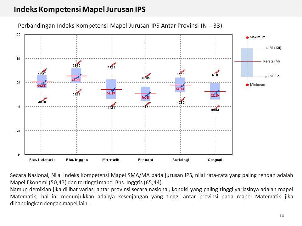 14 Maximum Minimum Rerata (M) (M + Sd) (M - Sd) Secara Nasional, Nilai Indeks Kompetensi Mapel SMA/MA pada jurusan IPS, nilai rata-rata yang paling re