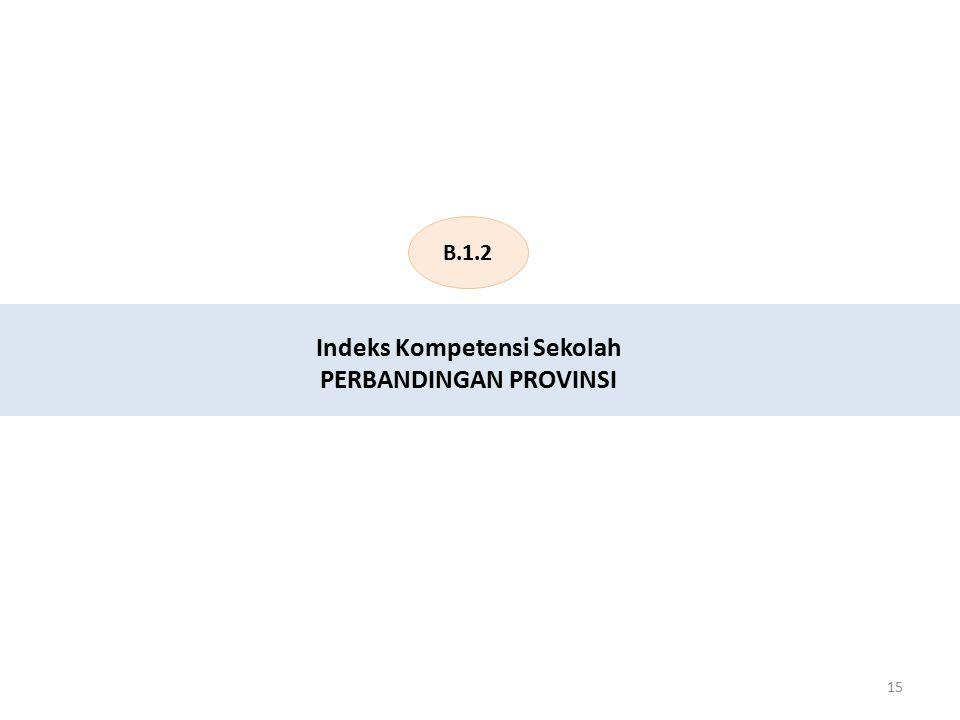 15 Indeks Kompetensi Sekolah PERBANDINGAN PROVINSI B.1.2