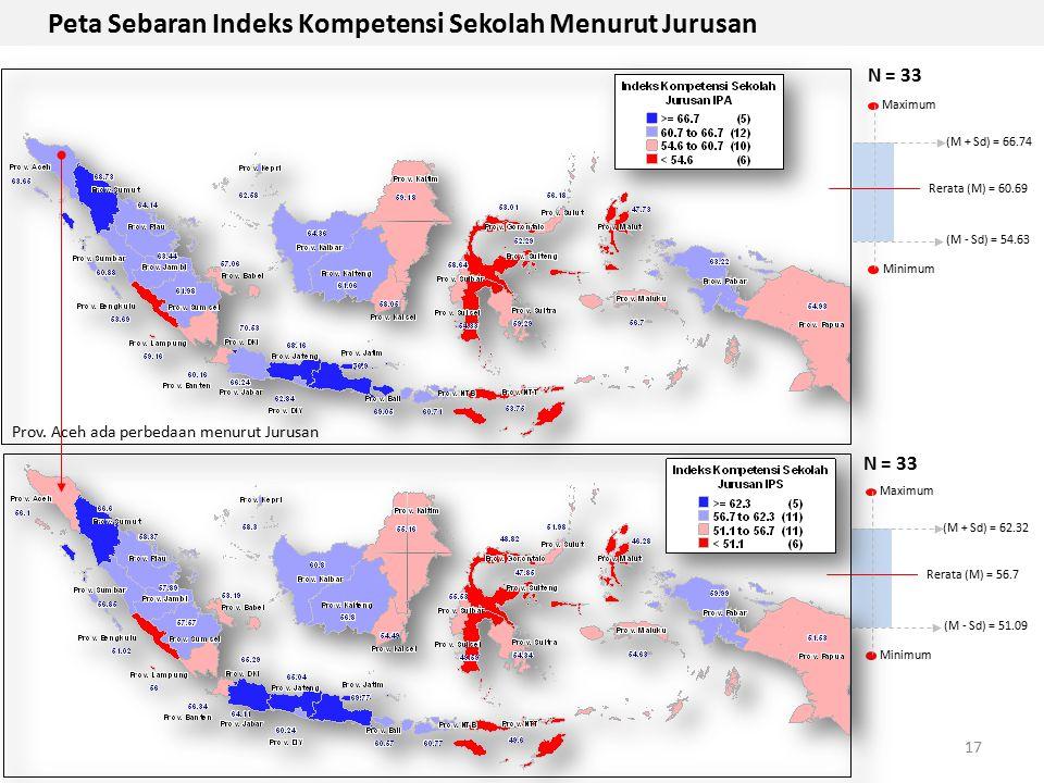 Maximum Minimum Rerata (M) = 56.7 (M + Sd) = 62.32 (M - Sd) = 51.09 17 Peta Sebaran Indeks Kompetensi Sekolah Menurut Jurusan Maximum Minimum Rerata (