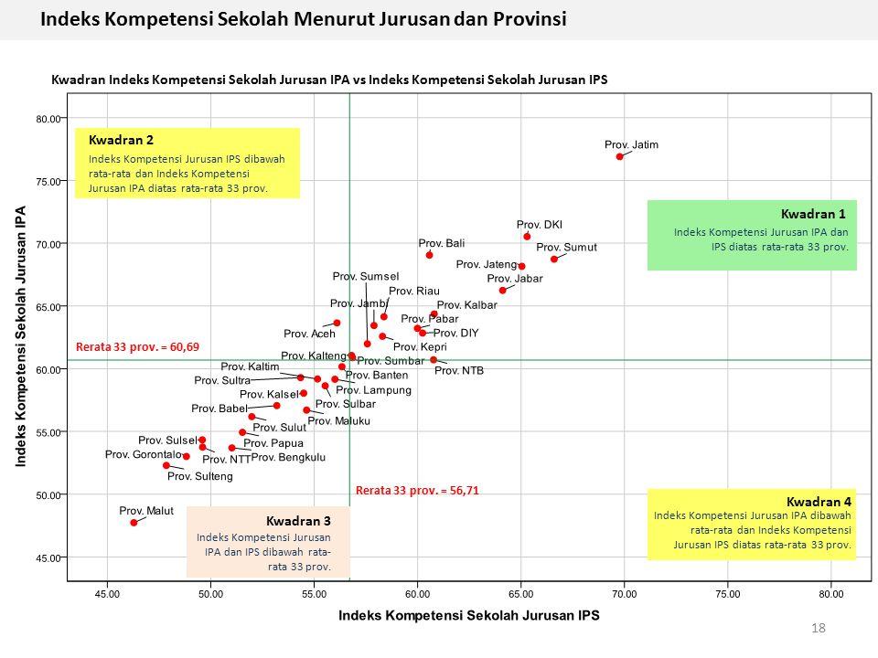 18 Rerata 33 prov. = 56,71 Rerata 33 prov. = 60,69 Indeks Kompetensi Sekolah Menurut Jurusan dan Provinsi Kwadran Indeks Kompetensi Sekolah Jurusan IP
