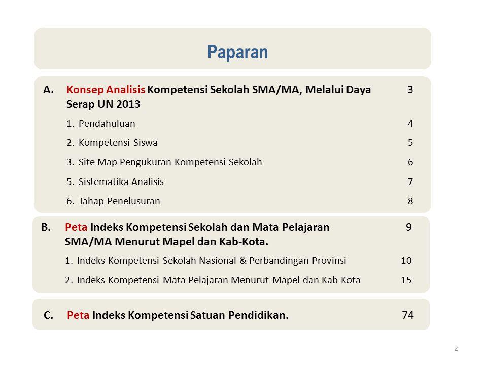 13 Maximum Minimum Rerata (M) (M + Sd) (M - Sd) Perbandingan Indeks Kompetensi Mapel Jurusan IPA Antar Provinsi (N = 33) Secara Nasional, Nilai Indeks Kompetensi Mapel SMA/MA pada jurusan IPA, nilai rata-rata yang paling rendah adalah Mapel Matematik (52,01) dan tertinggi mapel Bhs.