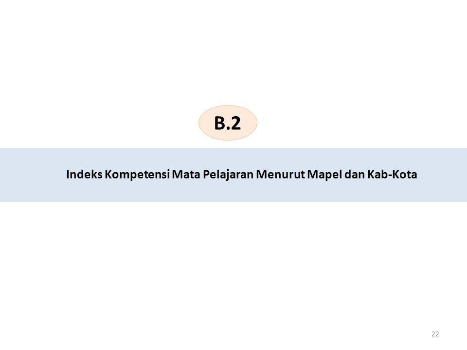 22 Indeks Kompetensi Mata Pelajaran Menurut Mapel dan Kab-Kota B.2