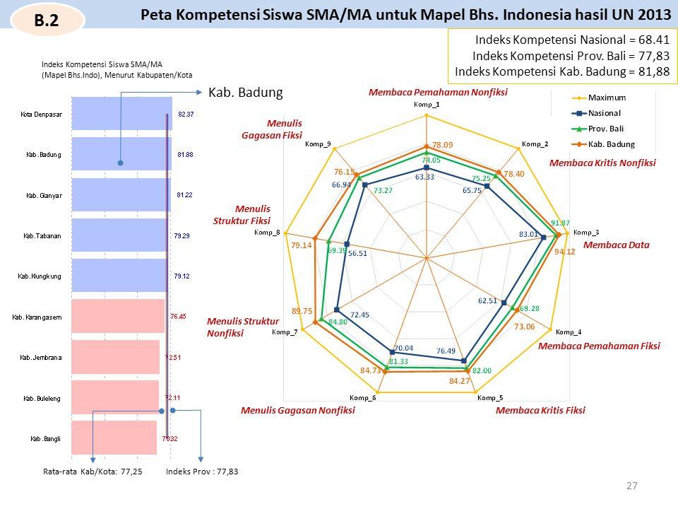 Indeks Kompetensi Siswa SMA/MA (Mapel Bhs.Indo), Menurut Kabupaten/Kota Indeks Prov : 77,83Rata-rata Kab/Kota: 77,25 Indeks Kompetensi Nasional = 68.4