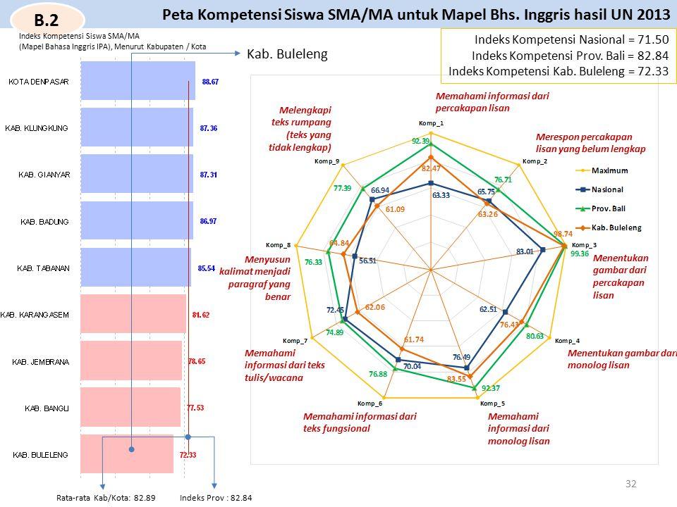 Indeks Kompetensi Nasional = 71.50 Indeks Kompetensi Prov. Bali = 82.84 Indeks Kompetensi Kab. Buleleng = 72.33 Peta Kompetensi Siswa SMA/MA untuk Map