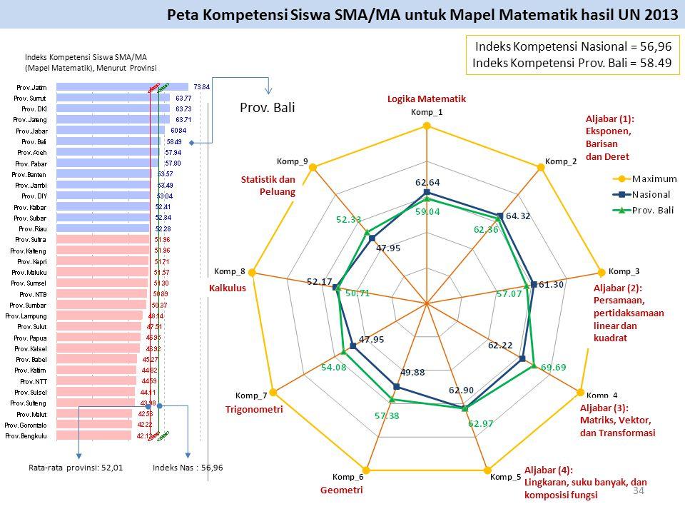 Prov. Bali Logika Matematik Indeks Kompetensi Nasional = 56,96 Indeks Kompetensi Prov. Bali = 58.49 Peta Kompetensi Siswa SMA/MA untuk Mapel Matematik