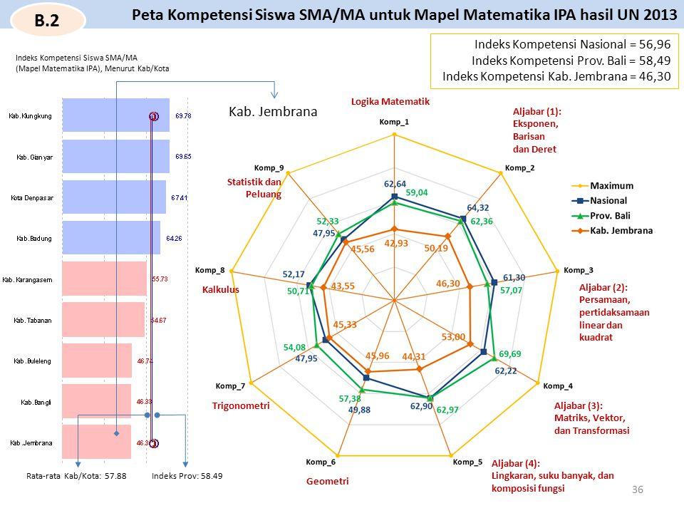 Indeks Kompetensi Siswa SMA/MA (Mapel Matematika IPA), Menurut Kab/Kota Indeks Prov: 58.49Rata-rata Kab/Kota: 57.88 Logika Matematik Aljabar (1): Eksp