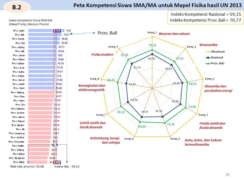 Prov. Bali Besaran dan satuan Indeks Kompetensi Nasional = 59,15 Indeks Kompetensi Prov. Bali = 70,77 Peta Kompetensi Siswa SMA/MA untuk Mapel Fisika