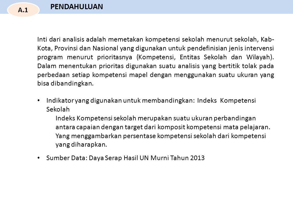 Prov.Bali Indeks Kompetensi Nasional = 68.41 Indeks Kompetensi Prov.