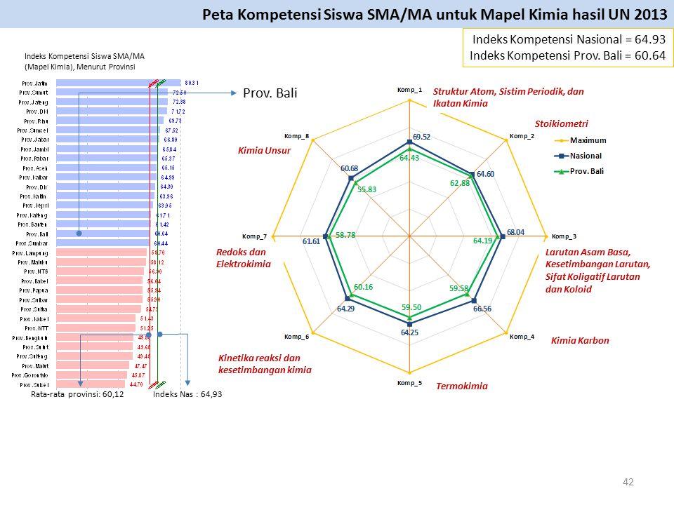 Prov. Bali Struktur Atom, Sistim Periodik, dan Ikatan Kimia Indeks Kompetensi Nasional = 64.93 Indeks Kompetensi Prov. Bali = 60.64 Peta Kompetensi Si