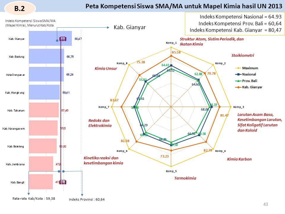 Kab. Gianyar Struktur Atom, Sistim Periodik, dan Ikatan Kimia Indeks Kompetensi Nasional = 64.93 Indeks Kompetensi Prov. Bali = 60,64 Indeks Kompetens