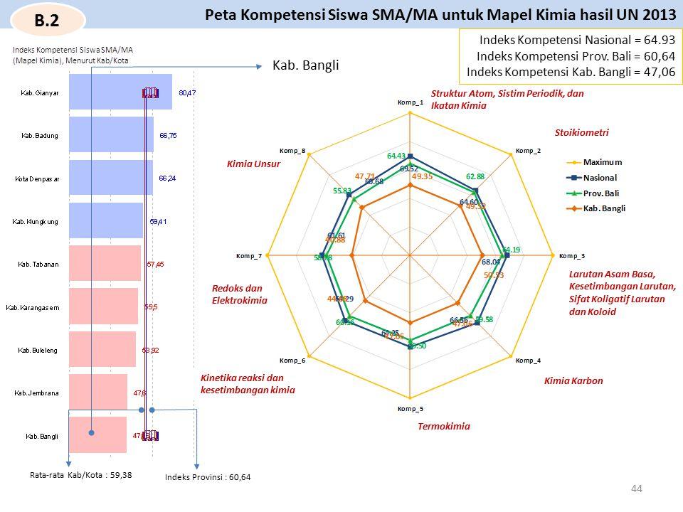 Kab. Bangli Struktur Atom, Sistim Periodik, dan Ikatan Kimia Indeks Kompetensi Nasional = 64.93 Indeks Kompetensi Prov. Bali = 60,64 Indeks Kompetensi