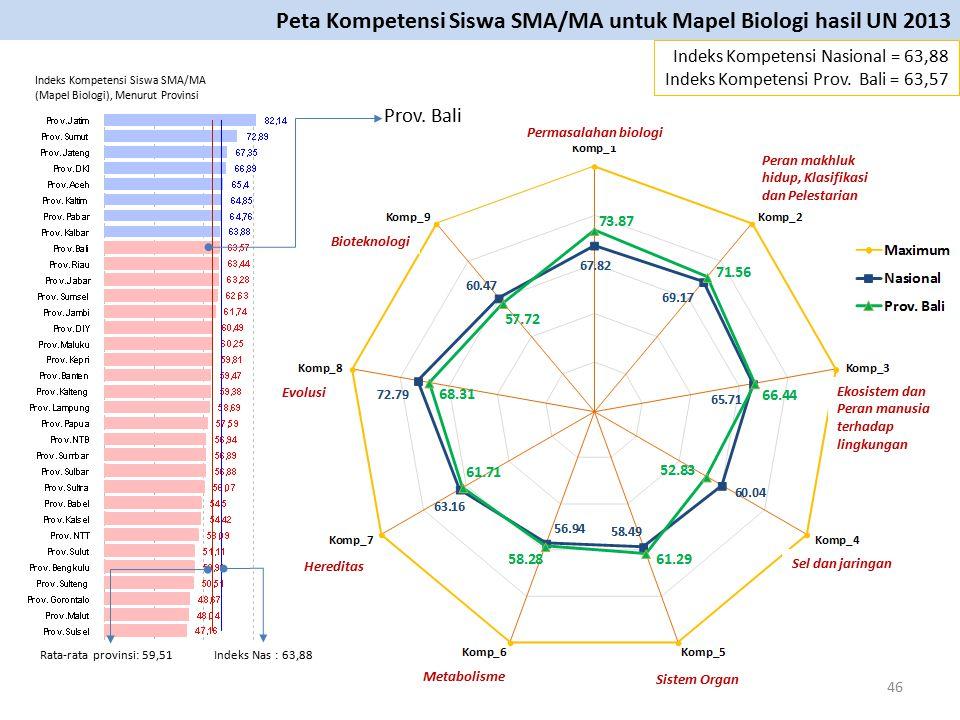 Permasalahan biologi Indeks Kompetensi Nasional = 63,88 Indeks Kompetensi Prov. Bali = 63,57 Peta Kompetensi Siswa SMA/MA untuk Mapel Biologi hasil UN