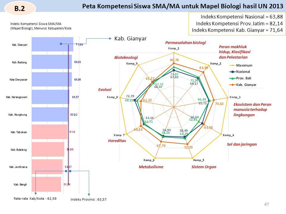 Kab. Gianyar Permasalahan biologi Indeks Kompetensi Nasional = 63,88 Indeks Kompetensi Prov. Jatim = 82,14 Indeks Kompetensi Kab. Gianyar = 71,64 Peta