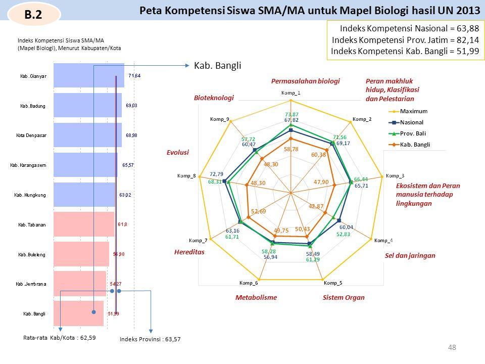 Kab. Bangli Permasalahan biologi Indeks Kompetensi Nasional = 63,88 Indeks Kompetensi Prov. Jatim = 82,14 Indeks Kompetensi Kab. Bangli = 51,99 Peta K