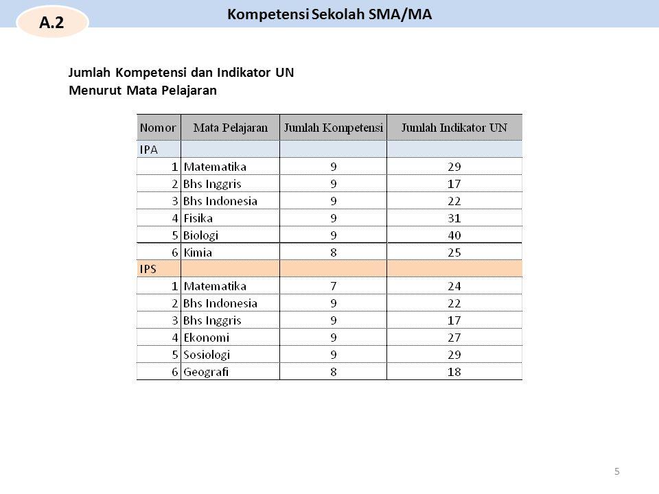 Kompetensi Sekolah SMA/MA A.2 5 Jumlah Kompetensi dan Indikator UN Menurut Mata Pelajaran