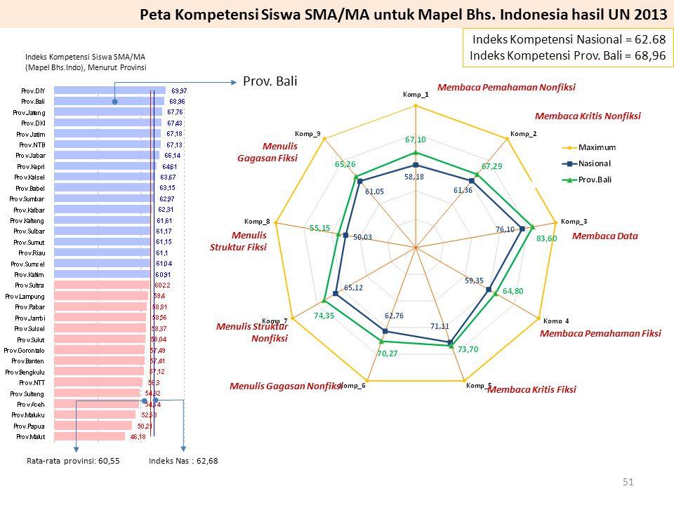 Prov. Bali Indeks Kompetensi Nasional = 62.68 Indeks Kompetensi Prov. Bali = 68,96 Peta Kompetensi Siswa SMA/MA untuk Mapel Bhs. Indonesia hasil UN 20