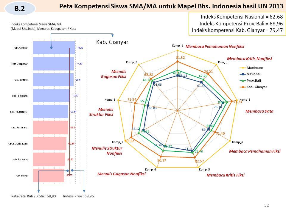 Kab. Gianyar Indeks Kompetensi Nasional = 62.68 Indeks Kompetensi Prov. Bali = 68,96 Indeks Kompetensi Kab. Gianyar = 79,47 Peta Kompetensi Siswa SMA/