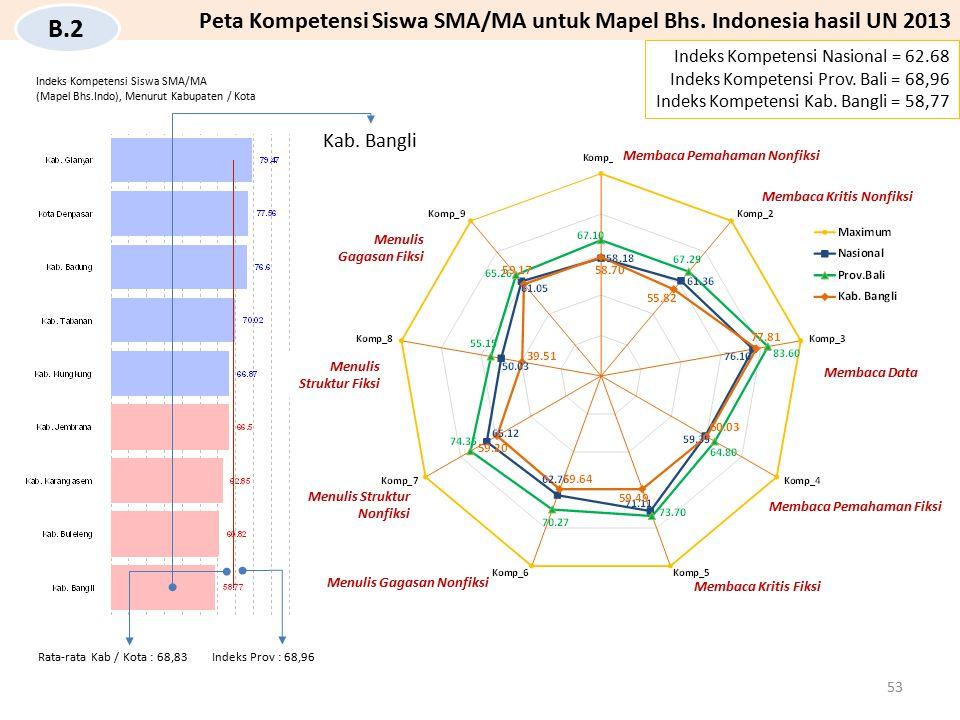 Kab. Bangli Indeks Kompetensi Nasional = 62.68 Indeks Kompetensi Prov. Bali = 68,96 Indeks Kompetensi Kab. Bangli = 58,77 Peta Kompetensi Siswa SMA/MA