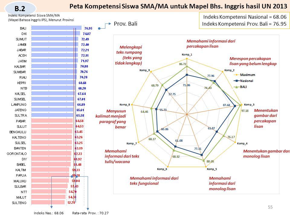 Peta Kompetensi Siswa SMA/MA untuk Mapel Bhs. Inggris hasil UN 2013 B.2 Indeks Kompetensi Nasional = 68.06 Indeks Kompetensi Prov. Bali = 76.95 Meleng