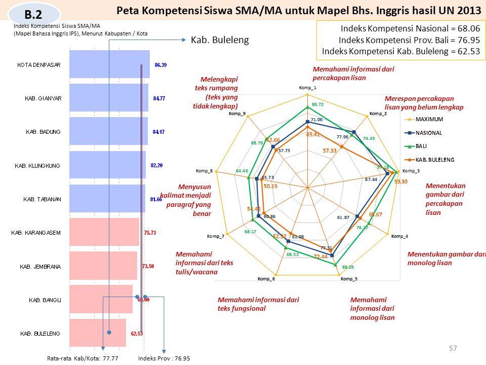 Peta Kompetensi Siswa SMA/MA untuk Mapel Bhs. Inggris hasil UN 2013 Indeks Kompetensi Nasional = 68.06 Indeks Kompetensi Prov. Bali = 76.95 Indeks Kom
