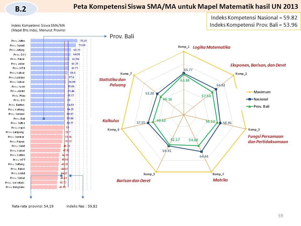 Prov. Bali Indeks Kompetensi Nasional = 59.82 Indeks Kompetensi Prov. Bali = 53.96 Peta Kompetensi Siswa SMA/MA untuk Mapel Matematik hasil UN 2013 B.
