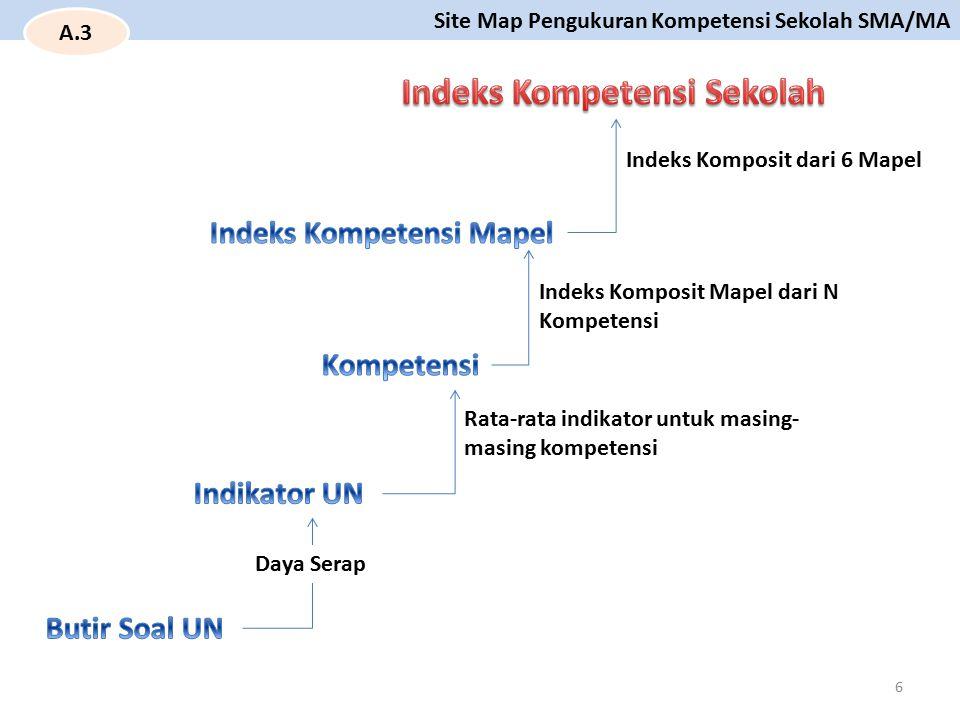 Kab.Gianyar Permasalahan biologi Indeks Kompetensi Nasional = 63,88 Indeks Kompetensi Prov.
