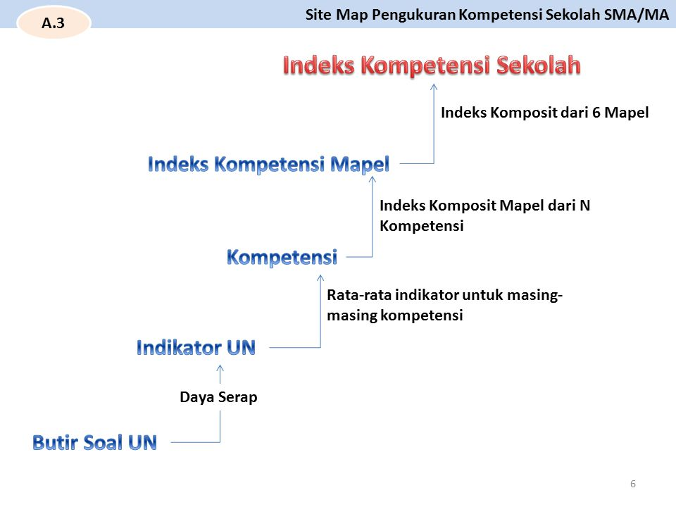 Site Map Pengukuran Kompetensi Sekolah SMA/MA 6 Indeks Komposit Mapel dari N Kompetensi Daya Serap Rata-rata indikator untuk masing- masing kompetensi