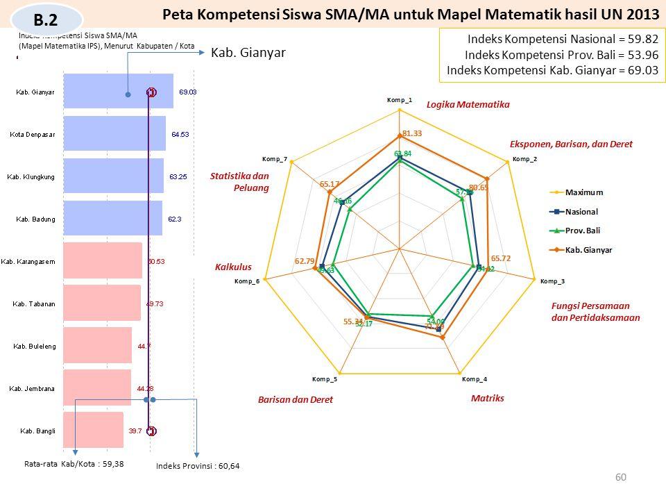 Indeks Kompetensi Siswa SMA/MA (Mapel Matematika IPS), Menurut Kabupaten / Kota Kab. Gianyar Indeks Kompetensi Nasional = 59.82 Indeks Kompetensi Prov