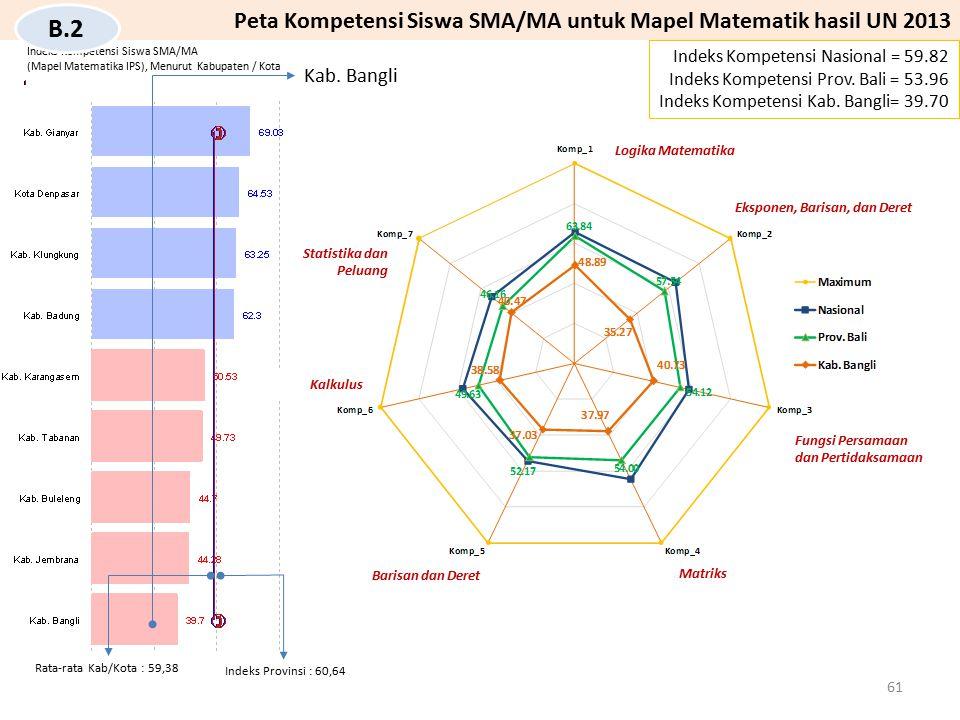 Indeks Kompetensi Siswa SMA/MA (Mapel Matematika IPS), Menurut Kabupaten / Kota Kab. Bangli Indeks Kompetensi Nasional = 59.82 Indeks Kompetensi Prov.