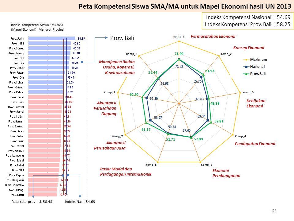 Prov. Bali Indeks Kompetensi Nasional = 54.69 Indeks Kompetensi Prov. Bali = 58.25 Peta Kompetensi Siswa SMA/MA untuk Mapel Ekonomi hasil UN 2013 Mana