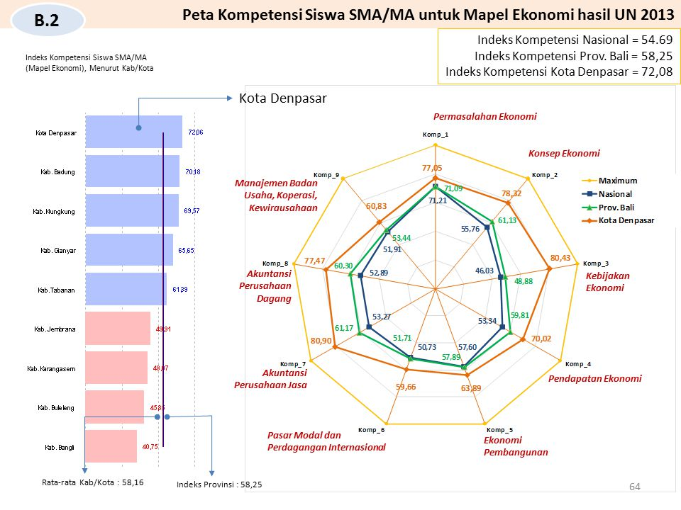 Kota Denpasar Indeks Kompetensi Nasional = 54.69 Indeks Kompetensi Prov. Bali = 58,25 Indeks Kompetensi Kota Denpasar = 72,08 Peta Kompetensi Siswa SM
