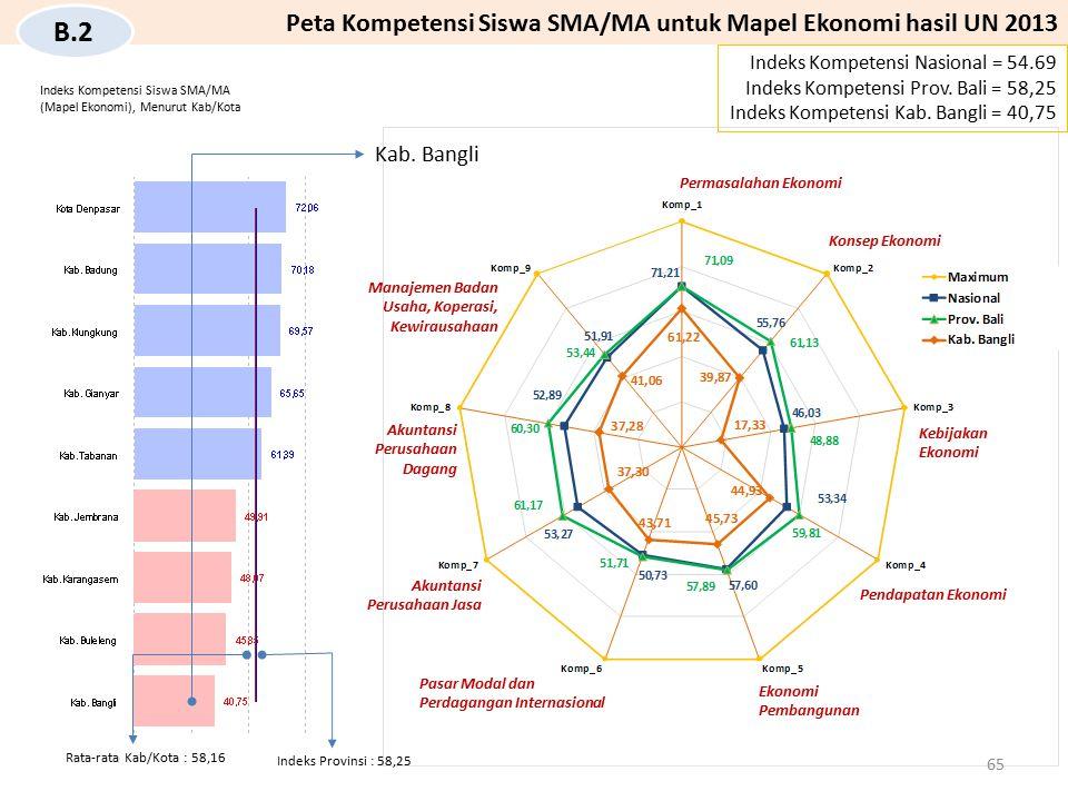 Kab. Bangli Indeks Kompetensi Nasional = 54.69 Indeks Kompetensi Prov. Bali = 58,25 Indeks Kompetensi Kab. Bangli = 40,75 Peta Kompetensi Siswa SMA/MA