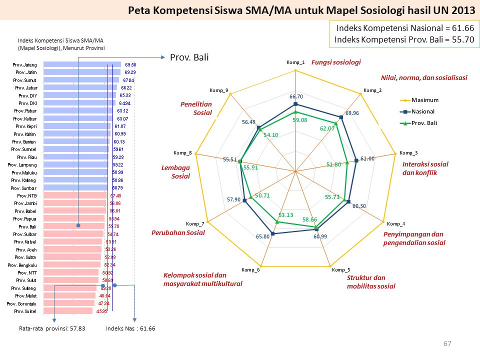 Prov. Bali Indeks Kompetensi Nasional = 61.66 Indeks Kompetensi Prov. Bali = 55.70 Peta Kompetensi Siswa SMA/MA untuk Mapel Sosiologi hasil UN 2013 Pe