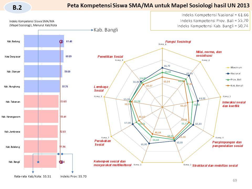 Peta Kompetensi Siswa SMA/MA untuk Mapel Sosiologi hasil UN 2013 B.2 Indeks Kompetensi Siswa SMA/MA (Mapel Sosiologi), Menurut Kab/Kota Indeks Prov: 5