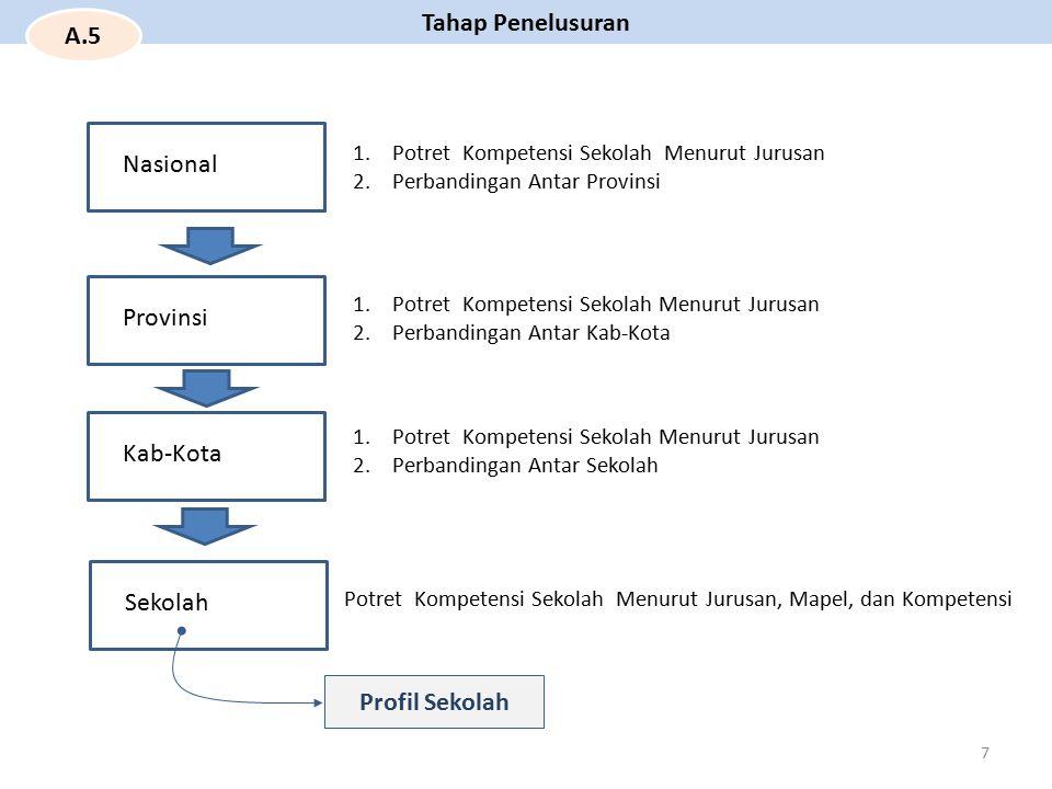 Prov.Bali Besaran dan satuan Indeks Kompetensi Nasional = 59,15 Indeks Kompetensi Prov.