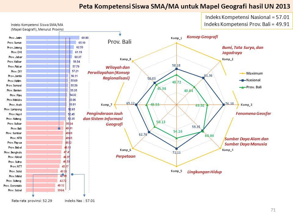 Prov. Bali Indeks Kompetensi Nasional = 57.01 Indeks Kompetensi Prov. Bali = 49.91 Peta Kompetensi Siswa SMA/MA untuk Mapel Geografi hasil UN 2013 Wil