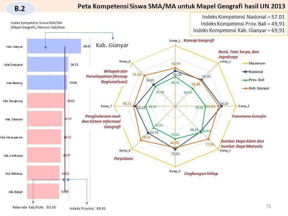 Indeks Provinsi : 49.91 Rata-rata Kab/Kota : 50.56 Kab. Gianyar Indeks Kompetensi Nasional = 57.01 Indeks Kompetensi Prov. Bali = 49,91 Indeks Kompete