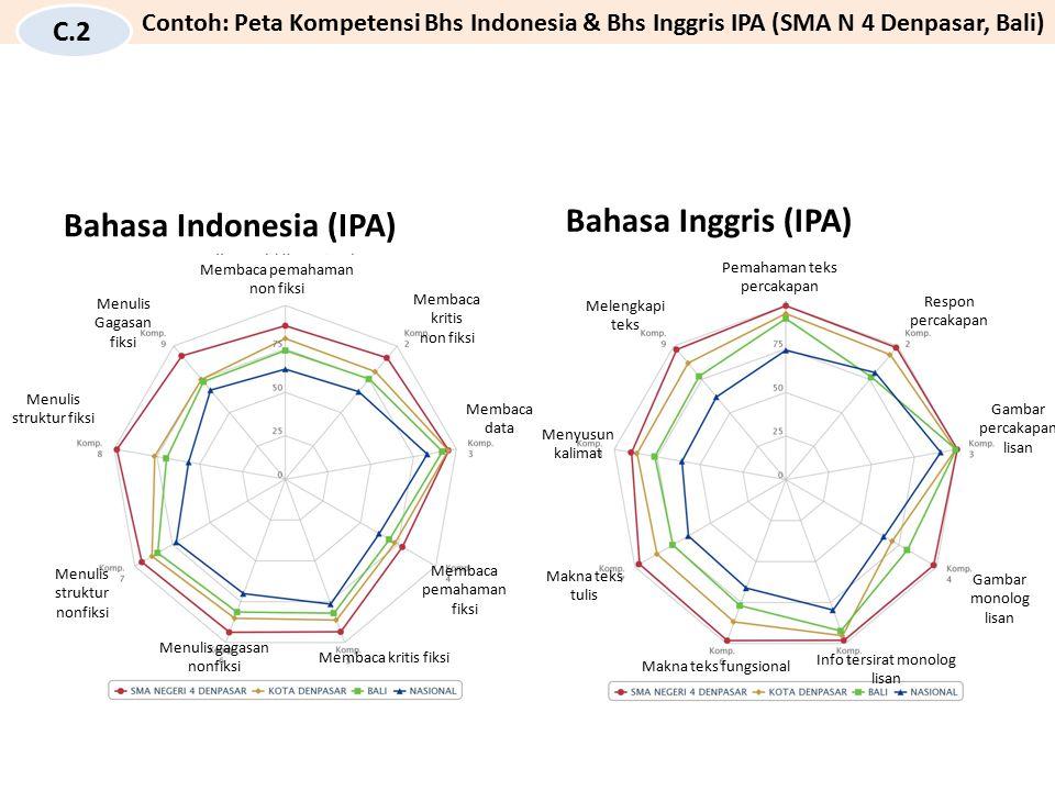 Bahasa Indonesia (IPA) Membaca pemahaman non fiksi Membaca kritis non fiksi Membaca data Membaca pemahaman fiksi Membaca kritis fiksi Menulis gagasan