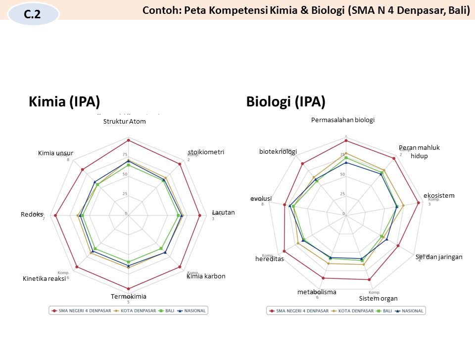 Kimia (IPA)Biologi (IPA) Struktur Atom stoikiometri Larutan Kimia karbon Termokimia Kinetika reaksi Redoks Kimia unsur Permasalahan biologi Peran mahl