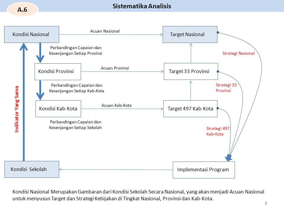 Sistematika Analisis Kondisi Sekolah Kondisi Nasional Target Nasional Target 33 Provinsi Target 497 Kab-Kota Implementasi Program Kondisi Provinsi Kon