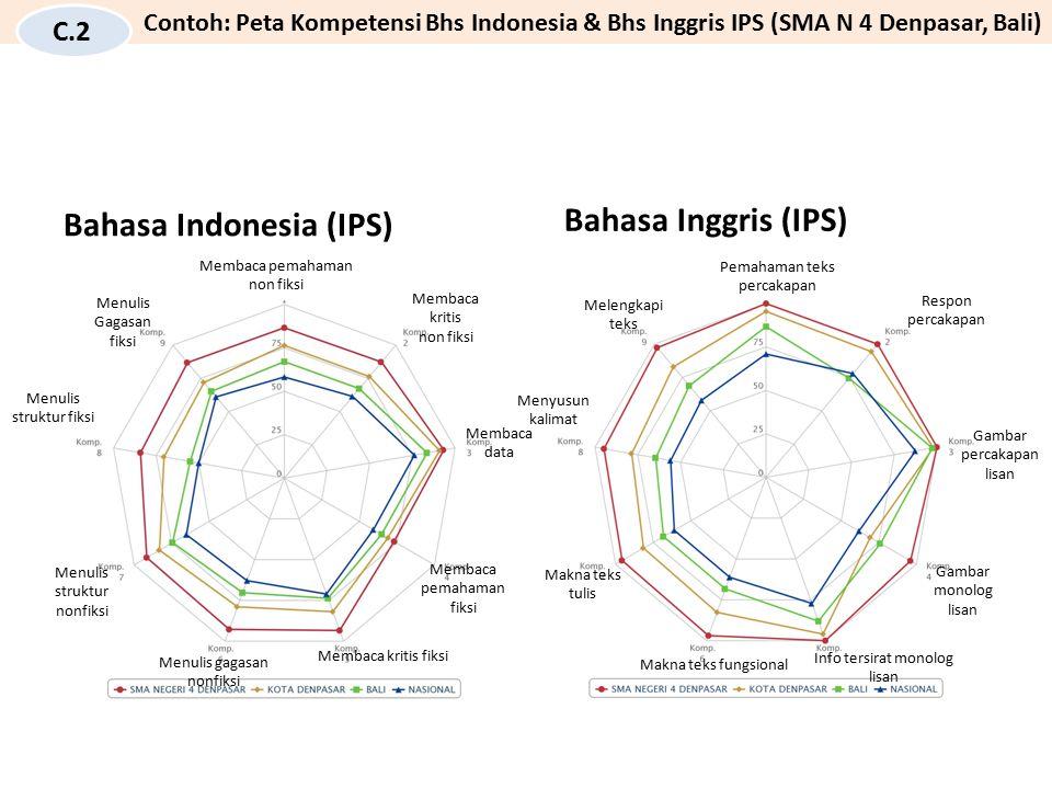 Bahasa Indonesia (IPS) Membaca pemahaman non fiksi Membaca kritis non fiksi Membaca data Membaca pemahaman fiksi Membaca kritis fiksi Menulis gagasan