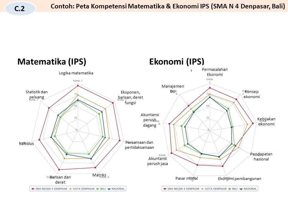 Matematika (IPS)Ekonomi (IPS) Logika matematika Eksponen, barisan, deret fungsi Persamaan dan pertidaksamaan Matriks Barisan dan deret kalkulus Statis